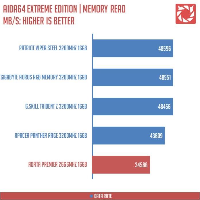 ADATA Premier DDR4 Benchmark (5)