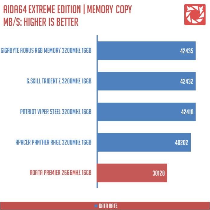 ADATA Premier DDR4 Benchmark (7)