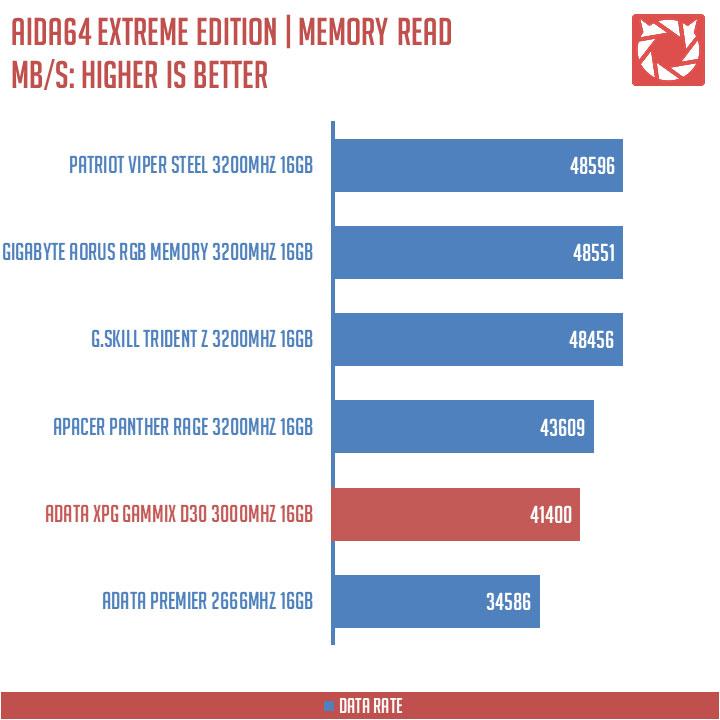ADATA XPG Gammix D30 Benchmarks (4)