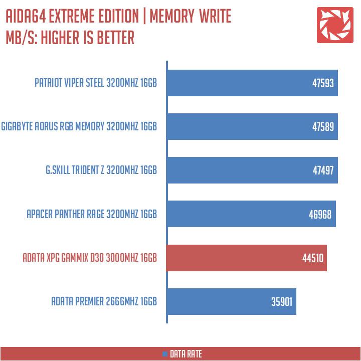 ADATA XPG Gammix D30 Benchmarks (5)