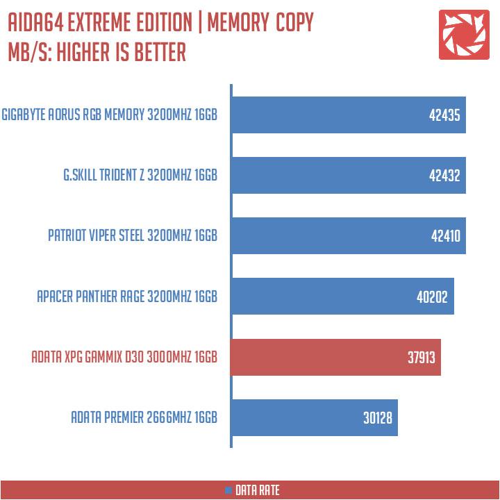 ADATA XPG Gammix D30 Benchmarks (6)