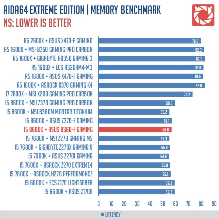 ASUS-ROG-Strix-B360-F-Gaming-Benchmarks-(4)