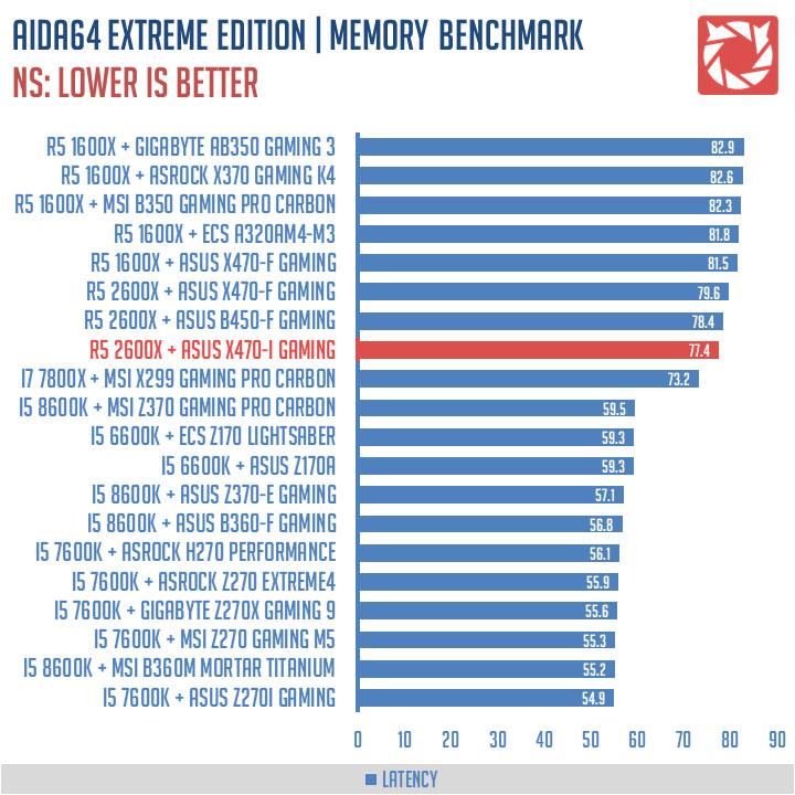 ASUS ROG Strix X470-I Gaming Benchmark (4)