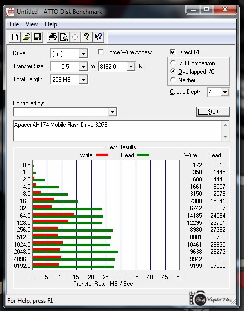 Apacer AH174 Mobile Flash Drive ATTO Disk Benchmark | TechPorn