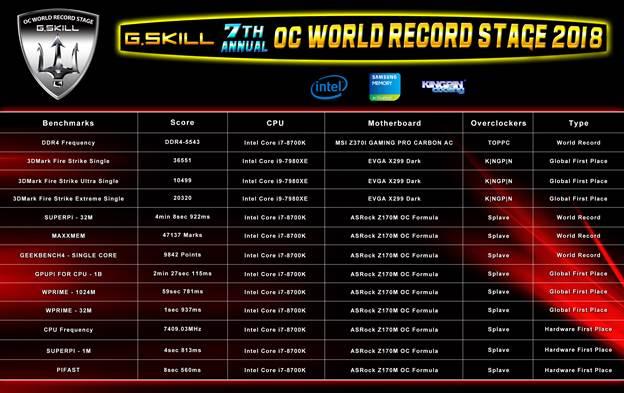 G.Skill 13 Overclocking Records Computex (2)