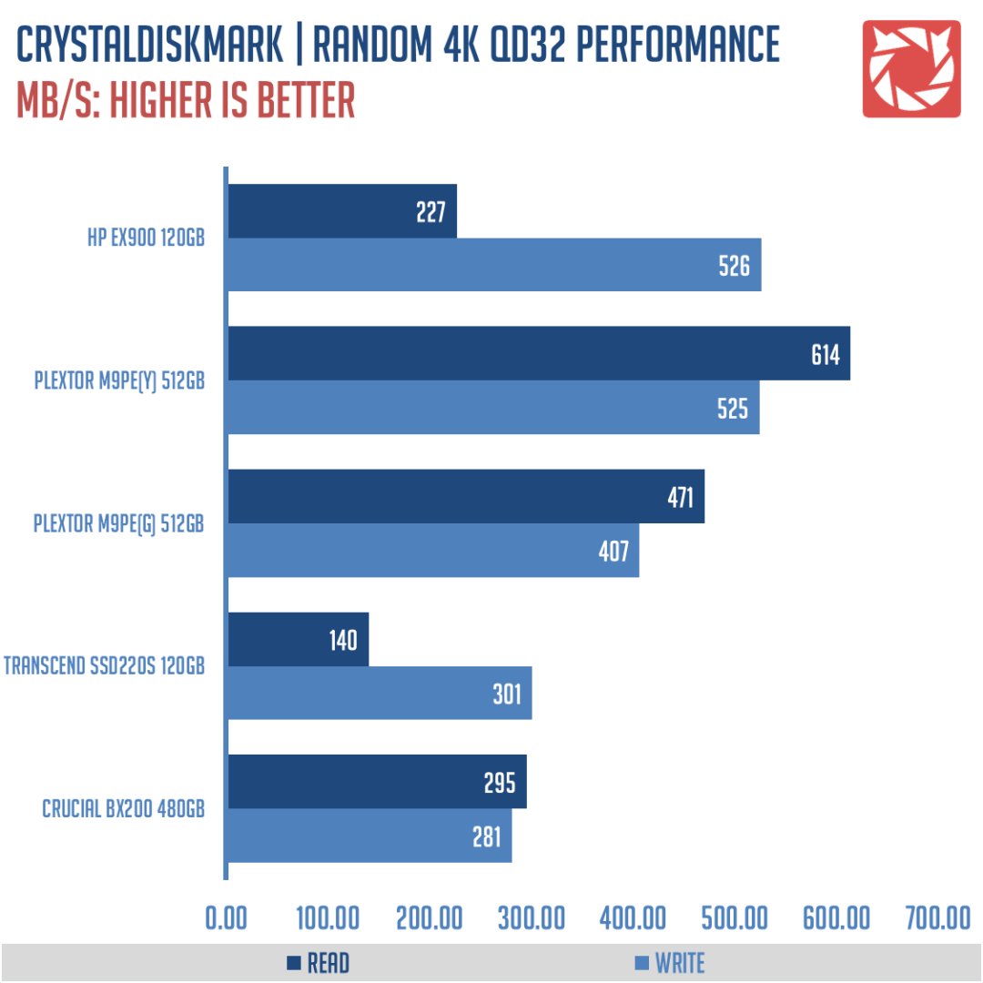 HP EX900 SSD Benchmarks (2)