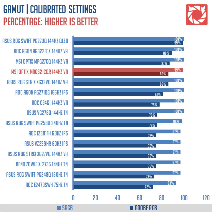 MSI Optix MAG321CQR Benchmark (1)
