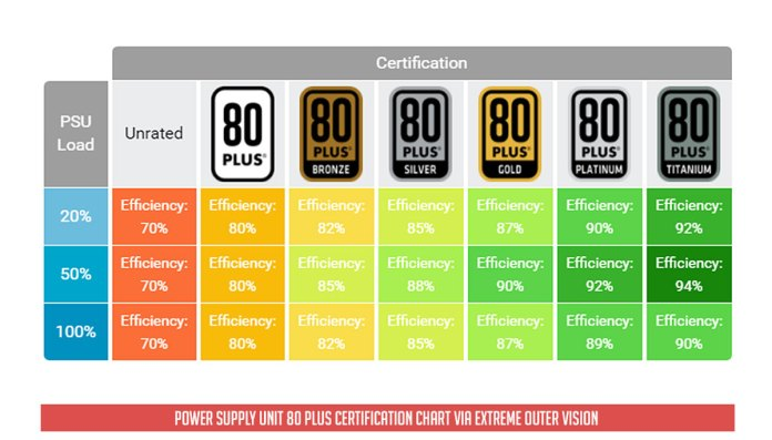PSU 80 Plus Certification