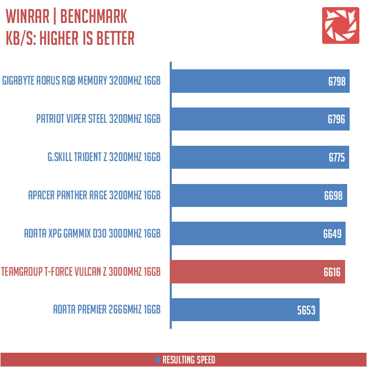 TeamGroup T-Force Vulcan Z 3000MHZ Benchmarks (7)