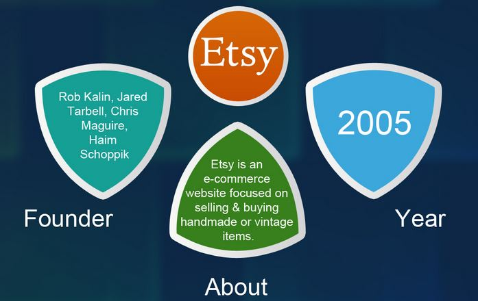 Everything about online marketplace etsy
