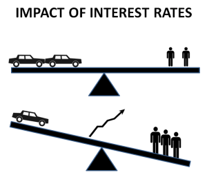 impact interest rates on price