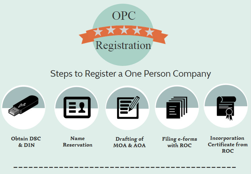 Steps to register one person company india