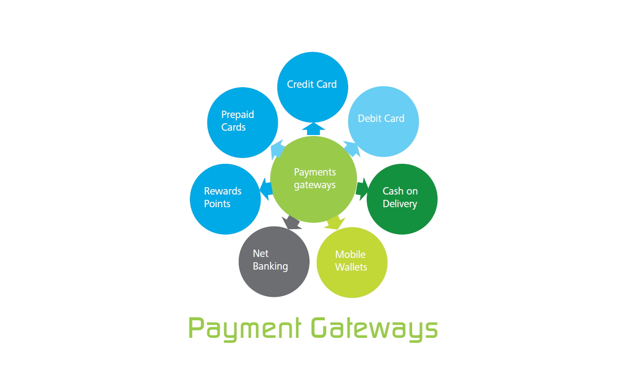 Electronic Payment Method