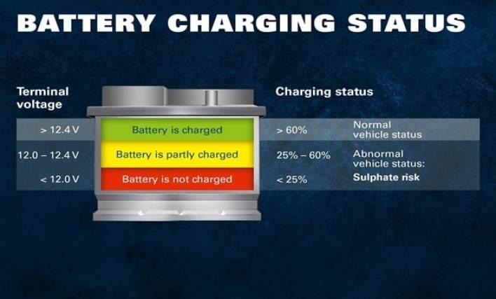 Car battery charging status