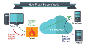 333+ Best Free Proxy Sites