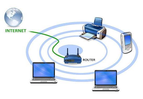 How Wifi Works