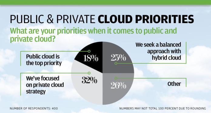 ip cloud survey charts2
