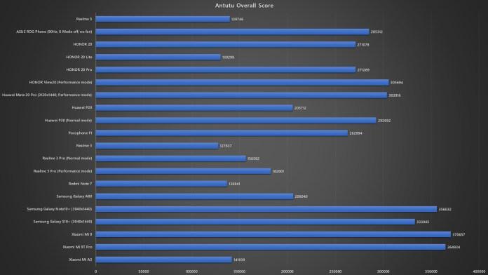<em>realme</em> 5 Antutu benchmark