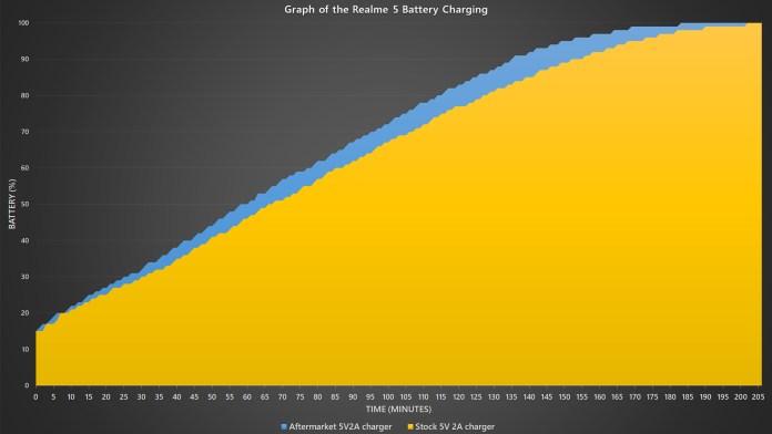 <em>realme</em> 5 battery charging speed benchmark