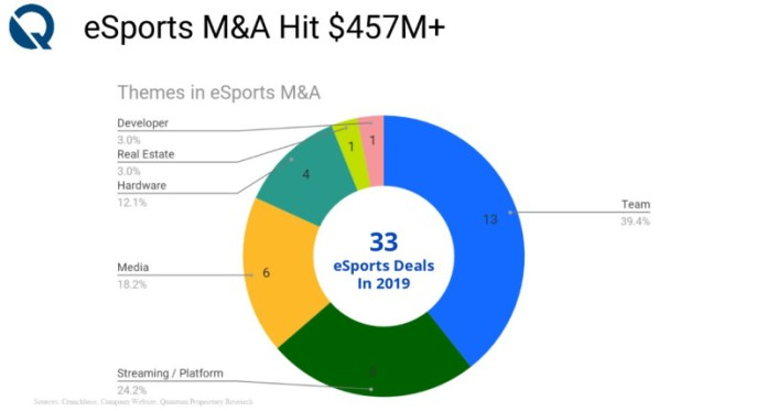 There were 33 esports acquisition deals in 2019.