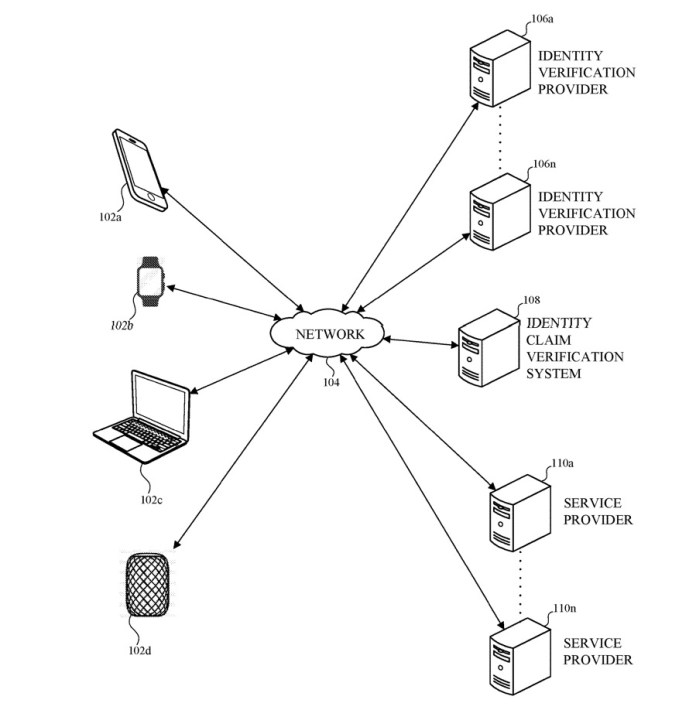 Detail from the patent showing that ID may be securely transmitted and received by every type of Apple device