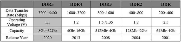 SK Hynix,DRAM, DDR%