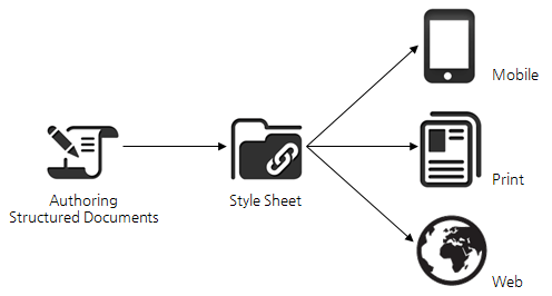 Structured Authoring