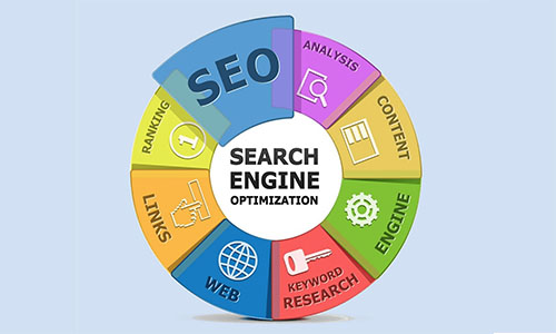 SEO Marketing - What is SEO Marketing | SEO Marketing Strategy