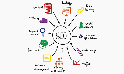 SEO Meaning - What is SEO Marketing | SEO Marketing and Strategy