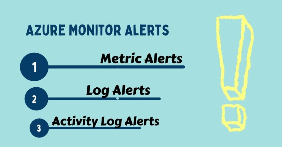 azure monitor can trigger alerts: Types of alerts