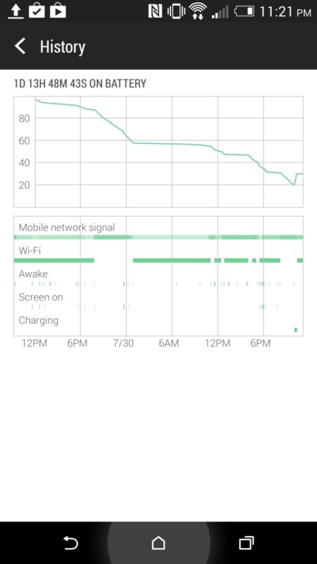 Battery Life - HTC One M8