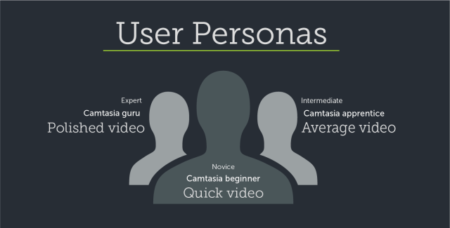 Personas example for video tutorial creation