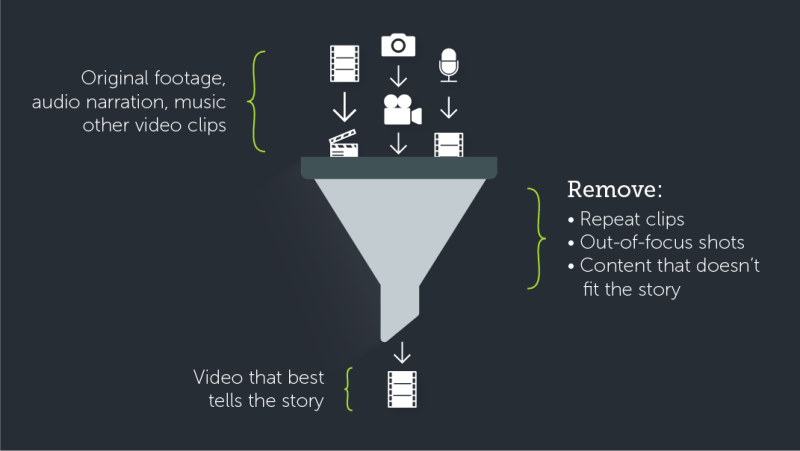 Getting to know your materials is a great way to begin crafting your story or message. Filter out irrelevant material.