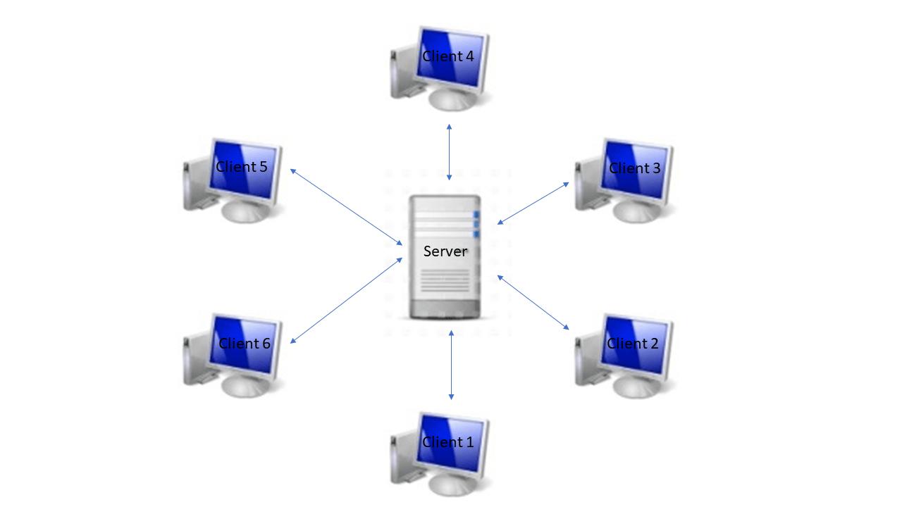 Client Server Communication with Python Sockets | TechSolvePrac