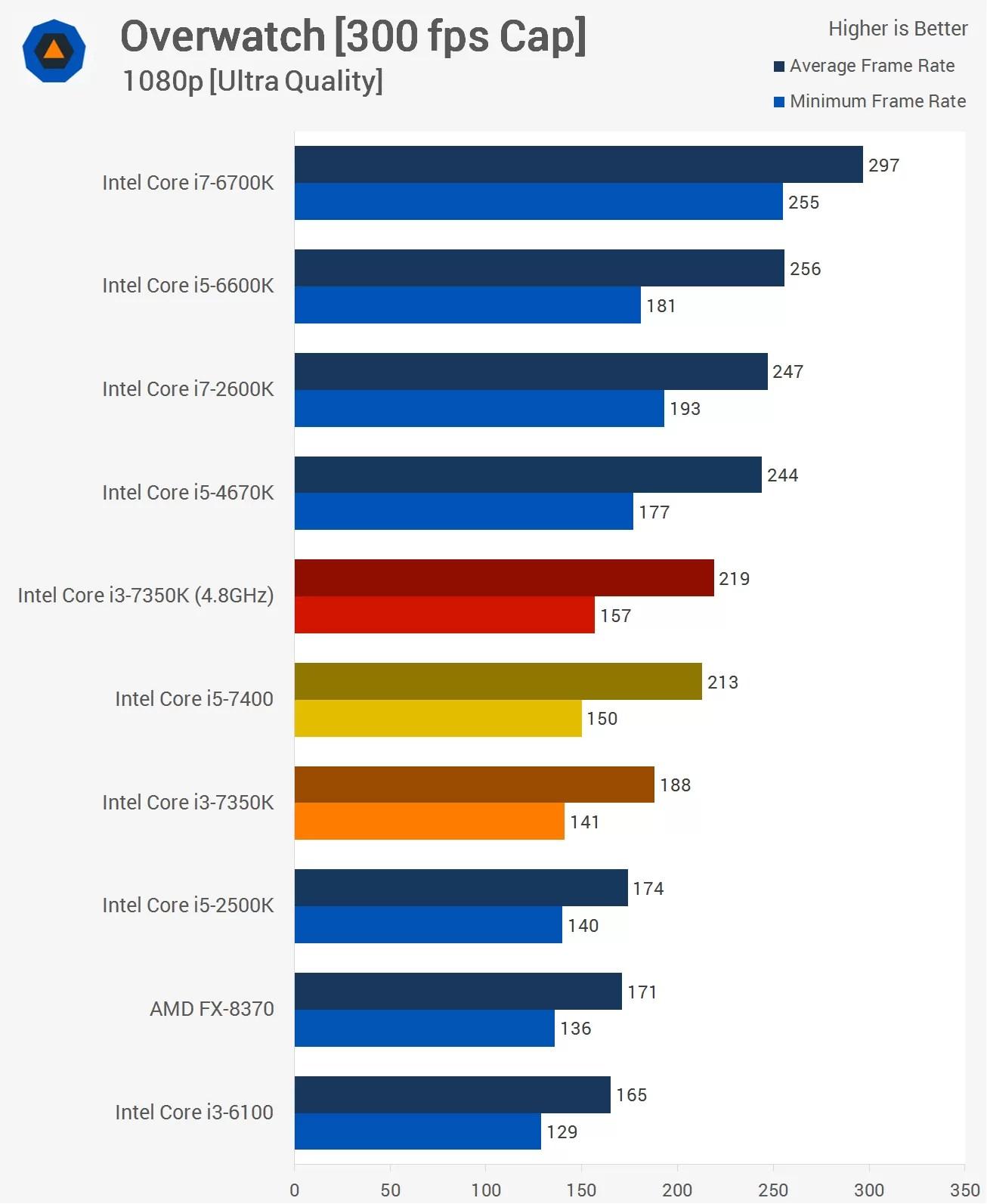 Intel Core I3 7350K Vs Core I5 7400 Gt Benchmarks Gaming