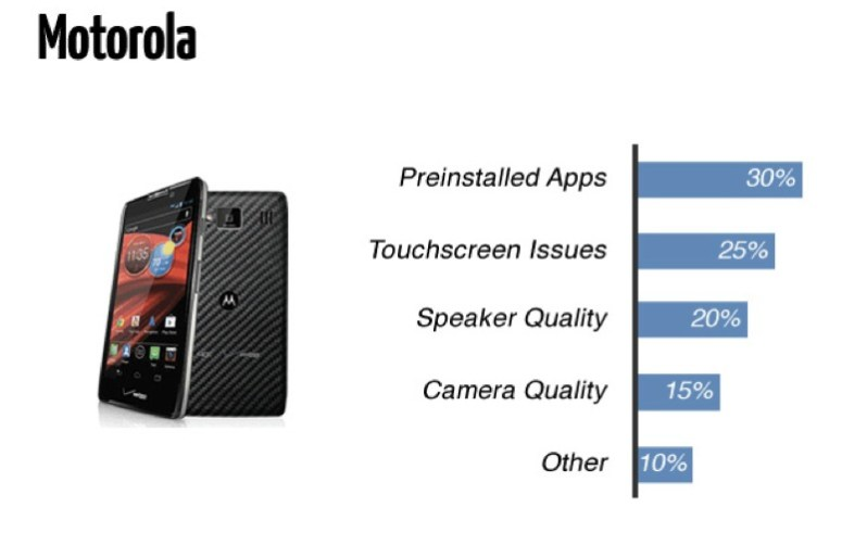 Motorola in comparison to Apple iPhone has far too many issues