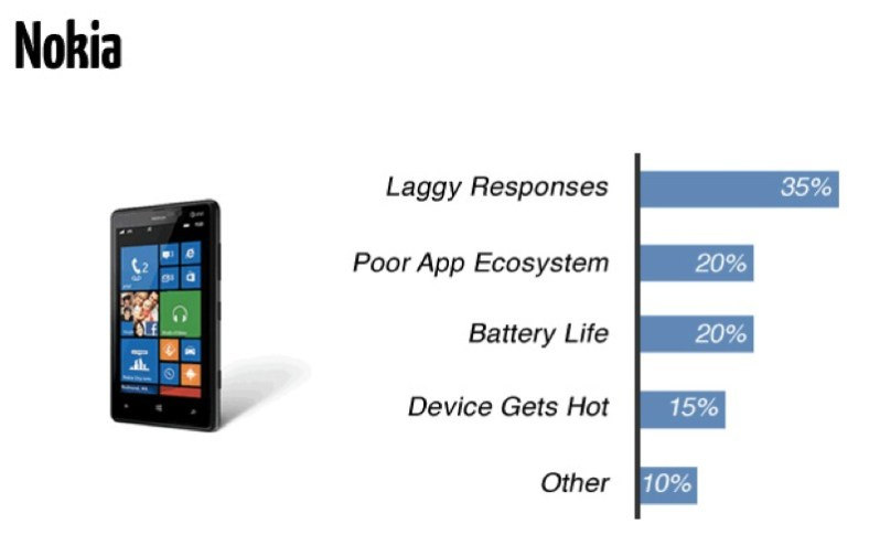 Nokia, similar to Apple iPhone, has very less hardware issues
