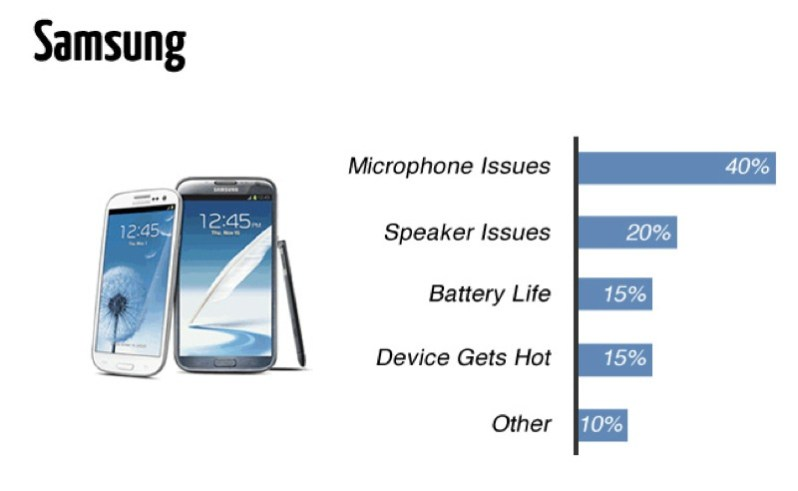 Samsung has more issues compared to Apple iPhone