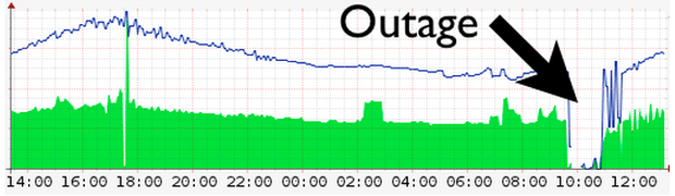 cloudflare outage data - Posted on their official blog