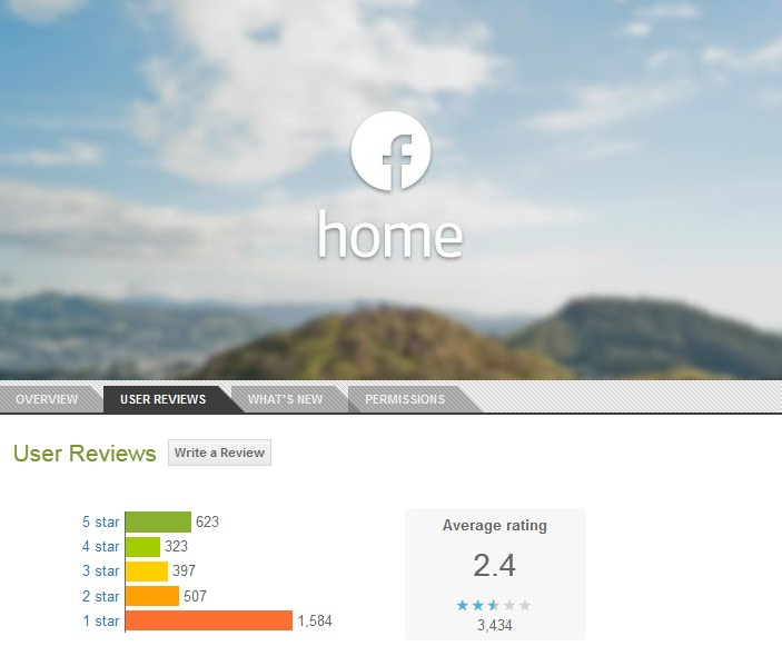 Facebook Home rating in Google Play Store, as of 14th April 2013, 09:00pm IST