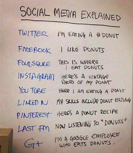A list of activites on diferent social networks