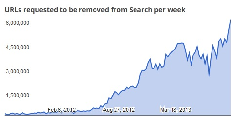 CHart about trequests google recieves per week