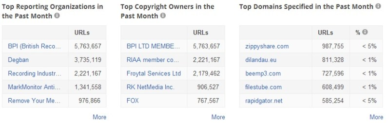 Top companies, domains and owners sending requests