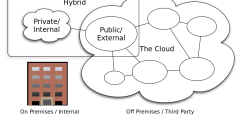 Hybrid cloud explained