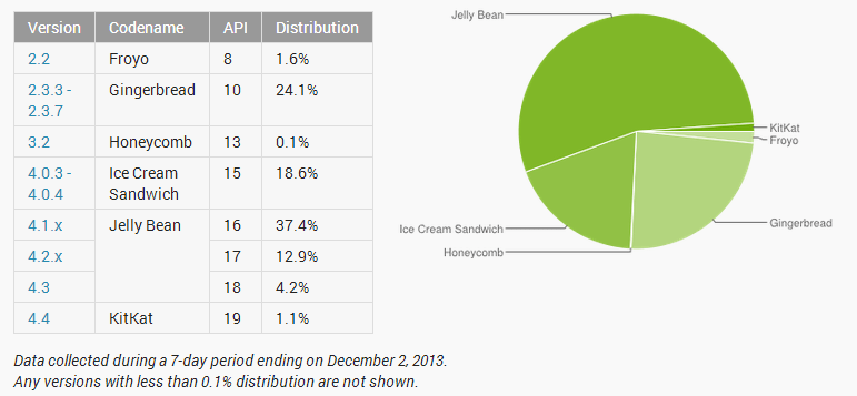 Google fragmentation report showing android kitkat with 1.1% share after month of release