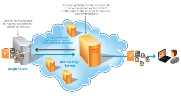 wit_akamai_overview_7