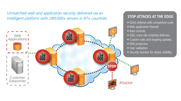 wit_akamai_overview_8