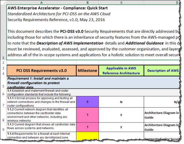 Aws quick start reference deployment for Pci dss security policy template