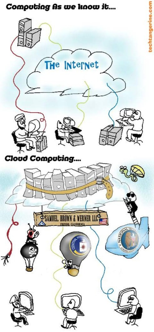 CloudComputing@TechTangerine.com