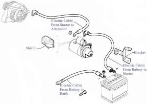 Starter Problems 2006 to 2011 Fiat Doblo Diesel  Tech Tips